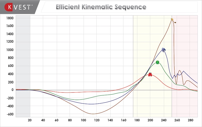 kinematic sequence example