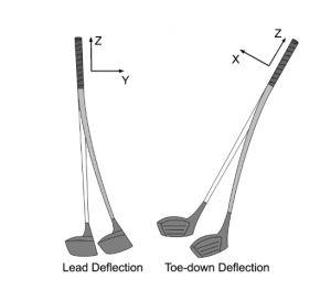 golf shaft deflection
