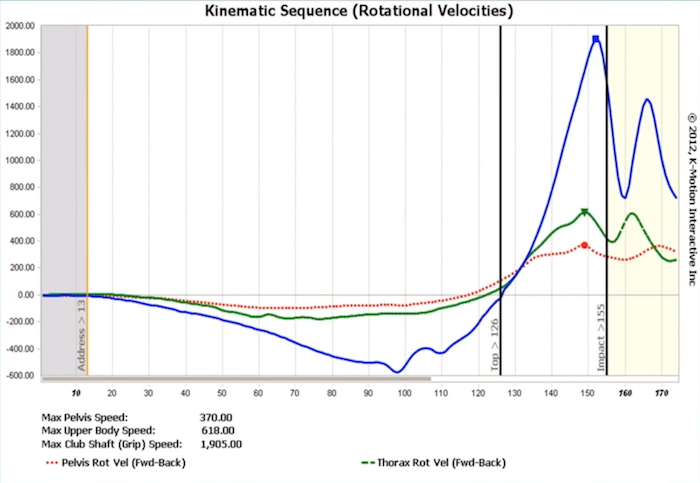 Example Kinematic Sequence
