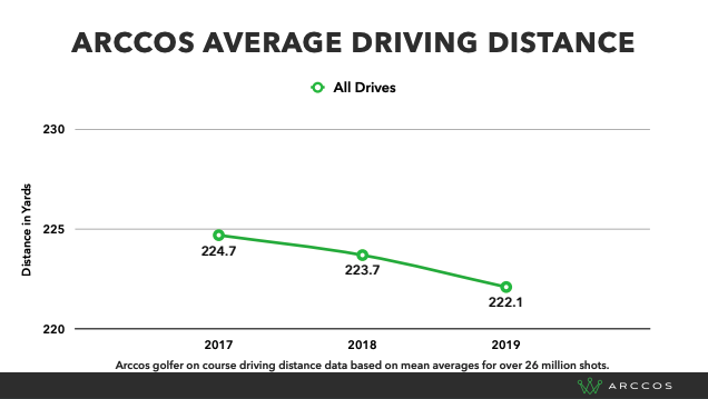 Average driving distance